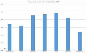 chambre des metiers 91 chambre des metiers 91 résultats examen vtc 2017 en idf hd