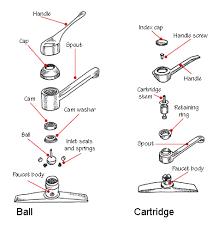 how cartridge u0026 ball faucets work