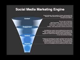 social media marketing plan example youtube