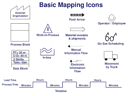 Value Stream Map Basic Mapping Icons External Organization