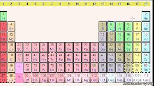 What Does Sn Stand For On The Periodic Table The Periodic Table Electron Shells And Orbitals Article Khan