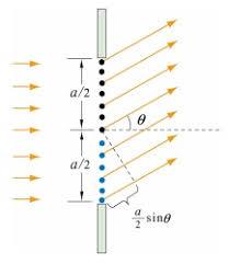 Monochromatic Light Single Slit Diffraction Pattern On Screen Embibe