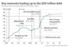 the u s is now 20 trillion in debt here s how it got