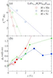 symmetry free full text superconducting gap symmetry of lafep
