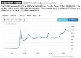 Usd To Idr What Can I Buy For 200 Rupiah In Indonesia Quora