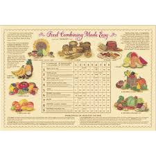 ten talents food combining made easy chart laminated