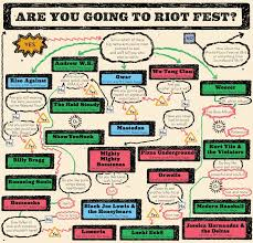 Riot Fest Map Chicago by A Riot Fest Flowchart Music Feature Chicago Reader