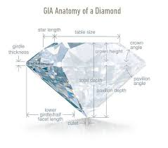 Diamond Depth And Table What Are The Perfect Diamond Cut Proportions For Maximum Sparkle