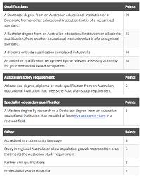 10 steps immigration to australia under visa 189 permanent resident