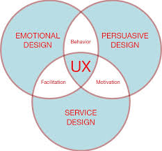 experience design achieving the ideal end user product experience onespring
