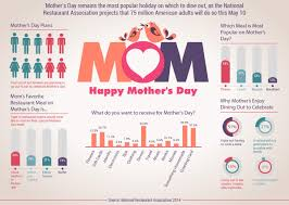 mother u0027s day dining out ideas rmagazine