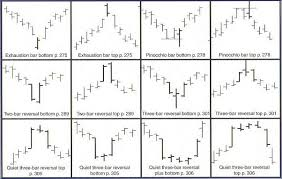 pattern of analysis applying technical analysis to spread betting