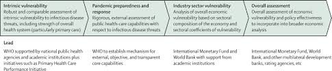 assessment of economic vulnerability to infectious disease crises