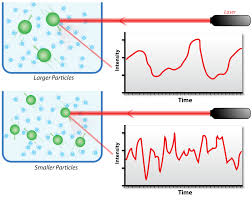 the scattering of light by colloids is called dynamic light scattering wikipedia