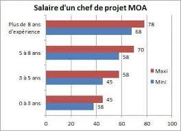 salaire chef cuisine chef de projet moa jusqu à 78 000 euros