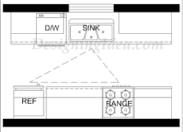 kitchen layout guide kitchen design ideas ultimate planning guide designing idea