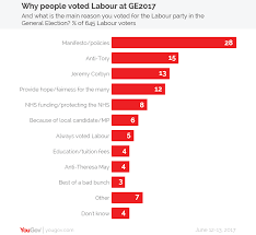 yougov why people voted labour or conservative at the 2017