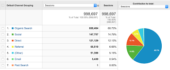 the 5 most meaningful google analytics reports for social media