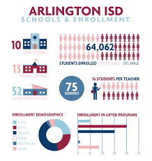 arlington independent district facts infographic