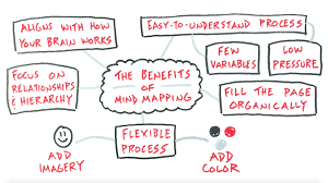 a mind mapping approach to your sketchnotes verbal to visual