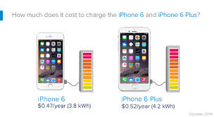 How Much Does It Cost How Much Does It Cost To Charge An Iphone 6 A Remarkably Slender