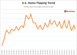 q2 2015 u s home flipping report newsroom and media center