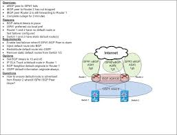 Bgp Route Map by Configuration To Enhance Bgp Failover Cisco Support Community