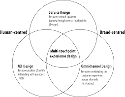 experience design experience design for customer touchpoints workshop at