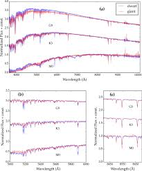 Rough Order Magnitude Estimate Template by An Empirical Template Library Of Stellar Spectra For A Wide Range