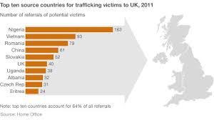 Human Trafficking Estimates by Human Trafficking To Uk Rising