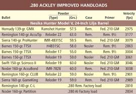 Barnes 168 Tsx 308 Load Data The 280 Ackley