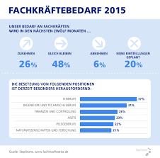 Baden It It Fachkräftemarkt 2015 Bedarf Bleibt Hoch Ix