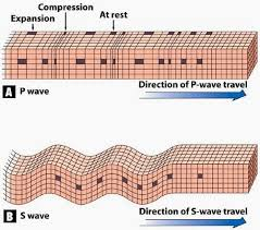 Wyoming which seismic waves travel most rapidly images Geological musings seismic waves jpg