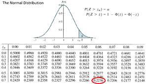Normal Standard Table Normal Distribution Gts Statistics