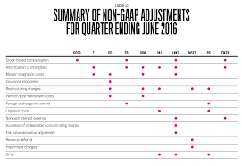 the problem with non gaap earnings strategic finance