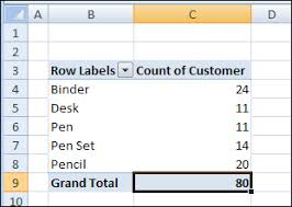 Excel 2010 Pivot Table Count Unique Items In An Excel Pivot Table Excel Pivot
