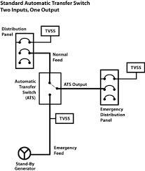 ats automatic transfer switch application u2014 mcg surge protection