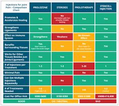 folsm hcg weightloss u2022 prolotherapy u0026 prolozone injection therapy