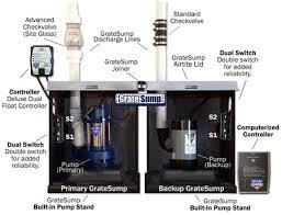 Basement Water Pump by Sump Pumps Select Basement Waterproofing New Jersey 07751