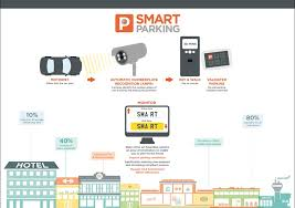 anpr pay display car park management smart parking