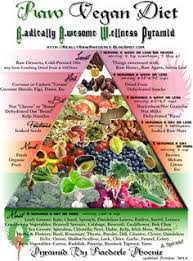 taking the guesswork out of raw foods raw food diet benefit and