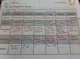 garner 6th grade science blog six kingdoms foldable education