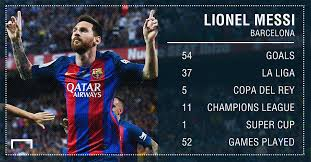 la liga table 2016 17 top scorer who has scored the most goals in all competitions in 2016 17 messi