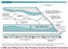 details of floating floor concrete section search