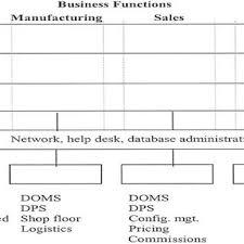 help desk organizational structure structure of dell americas it organization
