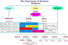 joseph son of jacob israel was imhotep of egyptian history