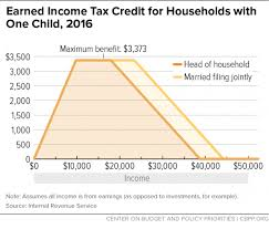 2017 earned income tax table chart book the earned income tax credit and child tax credit