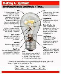in light bulbs sunweb to make a light bulb