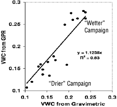 mapping the volumetric soil water content of a california vineyard