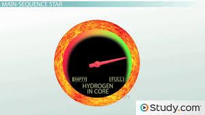 quiz u0026 worksheet structure of the sun study com